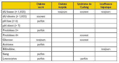 tableau-bandelette urinaire