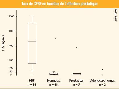 graphique taux cpse - hyperplasie benigne prostate