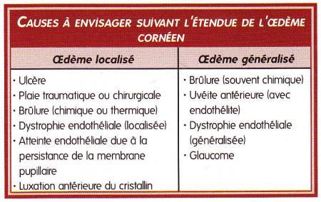 tableau causes - œdeme corneen