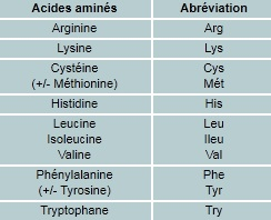 tableau proteines acides amines